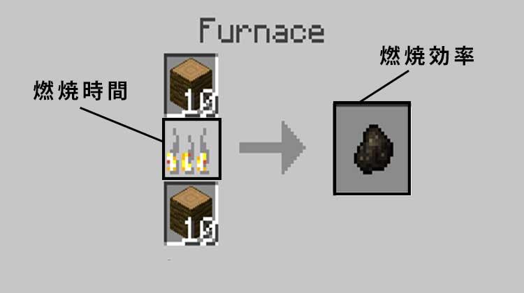 燃焼時間と燃焼効率